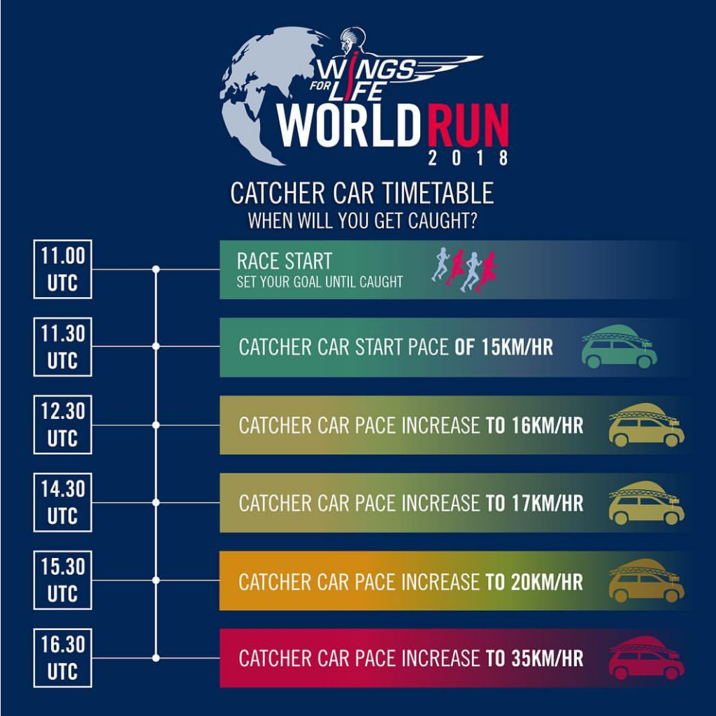 Wingsforlife Worldrun 2018 Tempo Geschwindigkeit Catcher Car